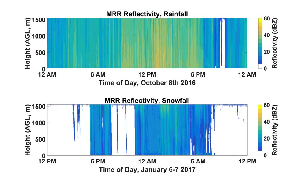 Micro Rain Radar data from Hurricane Matthew and the snowstorm on Jan. 6th.
