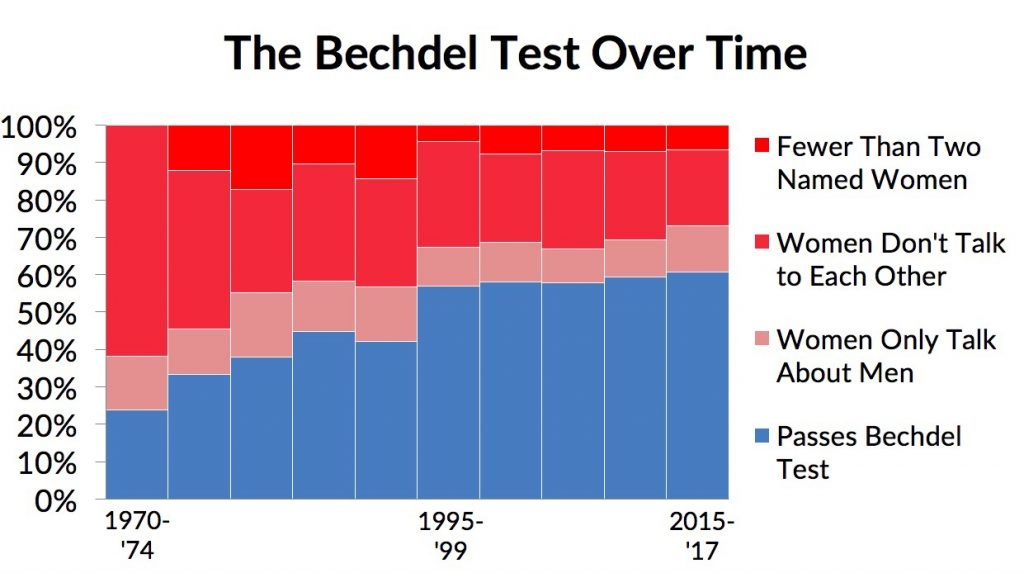 Since the mid-1990s, the proportion of films that pass the Bechdel test has flatlined at about 50 percent.