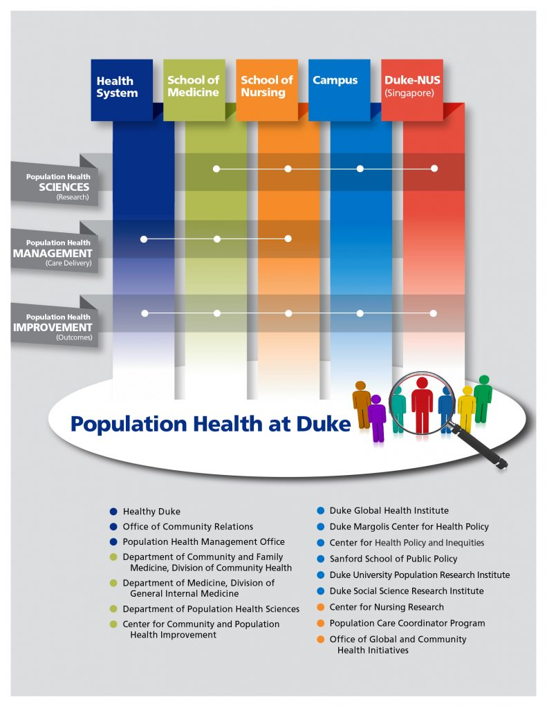 This graphic from a handout shared at the conference shows how population health spans the entire university.