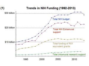 NIH funding trends